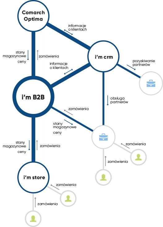 System B2B dla Comarch Optima