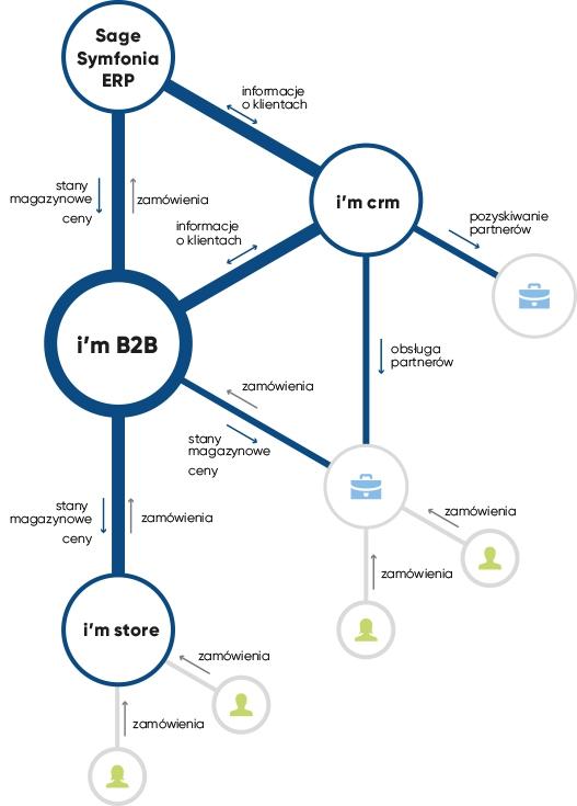 System B2B dla Sage Symfonia ERP