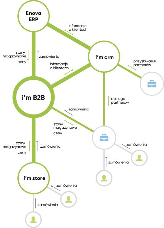 Platforma B2B dla Enova 365 ERP